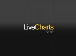 http://www.livecharts.co.uk/share_prices/share_price.php website